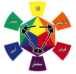 سه رنگ ثانویه, سه رنگ اصلی, رنگ قرمز, رنگ فرعی, رنگ شناسی, رنگ زرد, رنگ ایتن, رنگ اصلی, رنگ آبی, دایره رنگ ایتن, آموزش دایره رنگ ایتن | %d8%b1%d9%86%da%af-%d8%b4%d9%86%d8%a7%d8%b3%db%8c, %d8%a2%d9%85%d9%88%d8%b2%d8%b4-%d9%86%d9%82%d8%a7%d8%b4%db%8c-%d8%b3%d8%a7%d8%ae%d8%aa%d9%85%d8%a7%d9%86 | دکوراسیون ساختمان دکوروز
